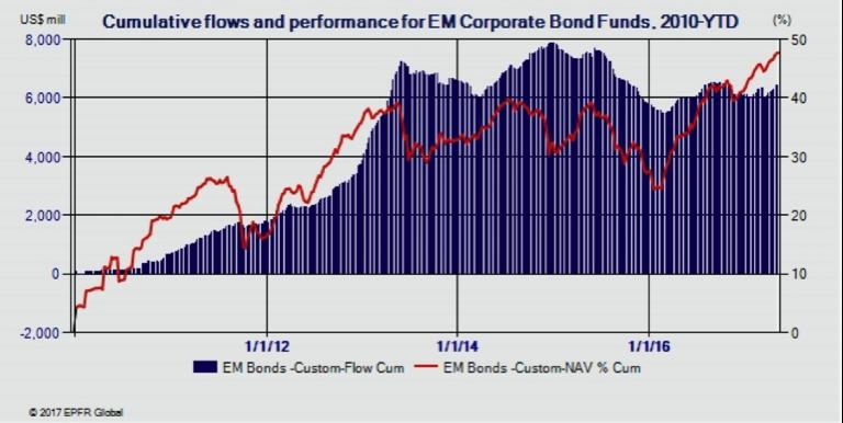 Asset Allocation, Investment Portfolios