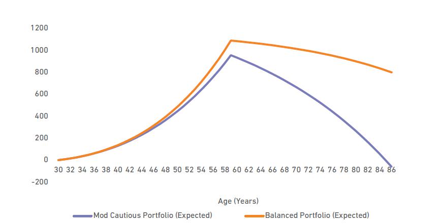 Risk Management, Retirement Planning