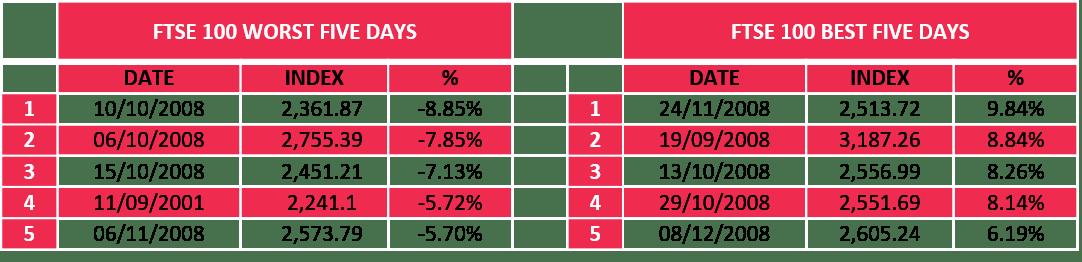FTSE data table
