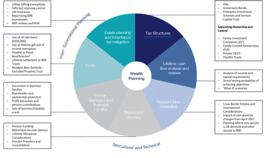 Wealth planning chart