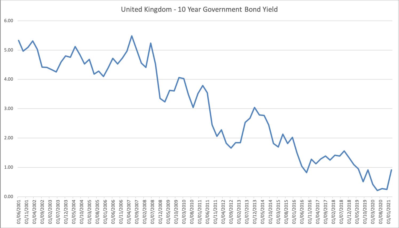 United Kingdom - 10 Year Government Bond Yield chart